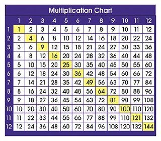 Adhesive Desk Prompts Multiplication Chart    Case of 6: Everything Else