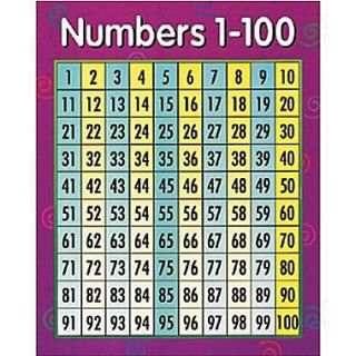 Creative Teaching Press™ Numbers 1 100 Math Chart  Make More Happen at